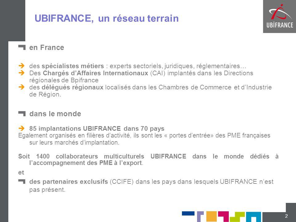 UBIFRANCE, un réseau terrain en France  des spécialistes métiers : experts sectoriels, juridiques, réglementaires…  Des Chargés d'Affaires Internati