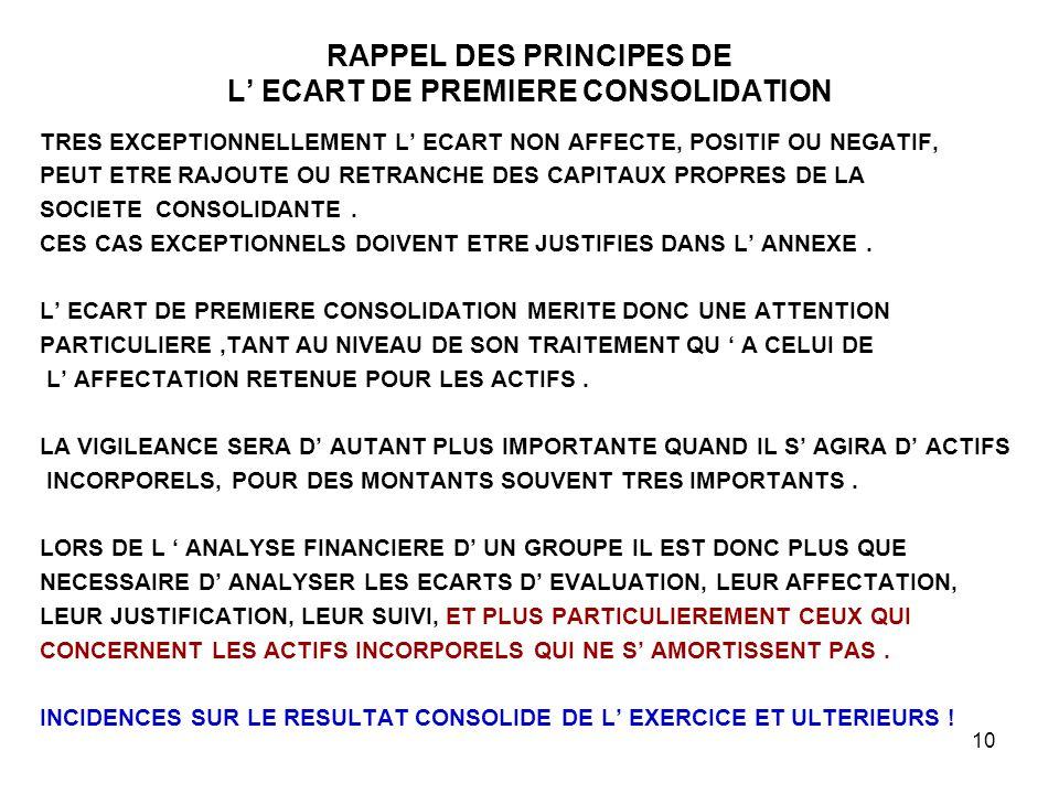 10 RAPPEL DES PRINCIPES DE L' ECART DE PREMIERE CONSOLIDATION TRES EXCEPTIONNELLEMENT L' ECART NON AFFECTE, POSITIF OU NEGATIF, PEUT ETRE RAJOUTE OU RETRANCHE DES CAPITAUX PROPRES DE LA SOCIETE CONSOLIDANTE.