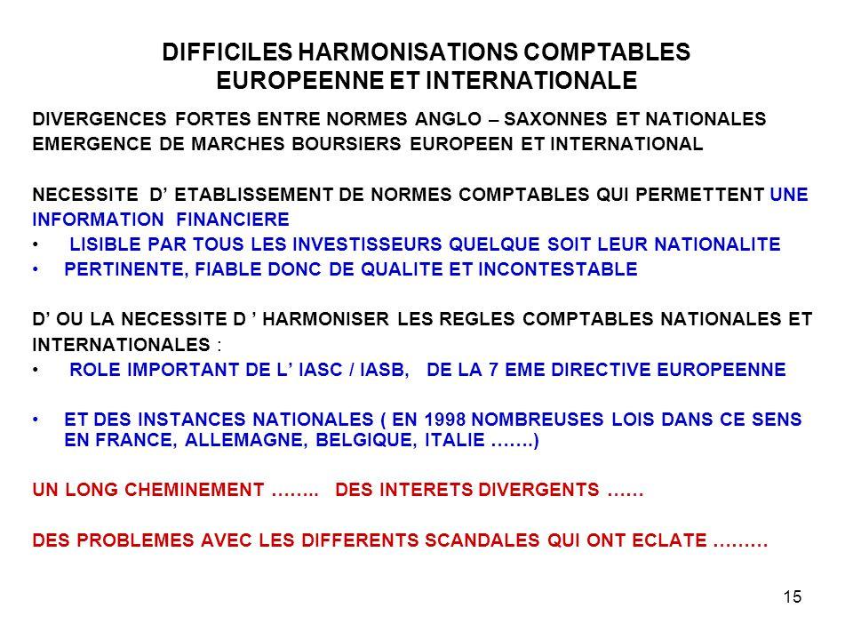 15 DIFFICILES HARMONISATIONS COMPTABLES EUROPEENNE ET INTERNATIONALE DIVERGENCES FORTES ENTRE NORMES ANGLO – SAXONNES ET NATIONALES EMERGENCE DE MARCHES BOURSIERS EUROPEEN ET INTERNATIONAL NECESSITE D' ETABLISSEMENT DE NORMES COMPTABLES QUI PERMETTENT UNE INFORMATION FINANCIERE LISIBLE PAR TOUS LES INVESTISSEURS QUELQUE SOIT LEUR NATIONALITE PERTINENTE, FIABLE DONC DE QUALITE ET INCONTESTABLE D' OU LA NECESSITE D ' HARMONISER LES REGLES COMPTABLES NATIONALES ET INTERNATIONALES : ROLE IMPORTANT DE L' IASC / IASB, DE LA 7 EME DIRECTIVE EUROPEENNE ET DES INSTANCES NATIONALES ( EN 1998 NOMBREUSES LOIS DANS CE SENS EN FRANCE, ALLEMAGNE, BELGIQUE, ITALIE …….) UN LONG CHEMINEMENT ……..