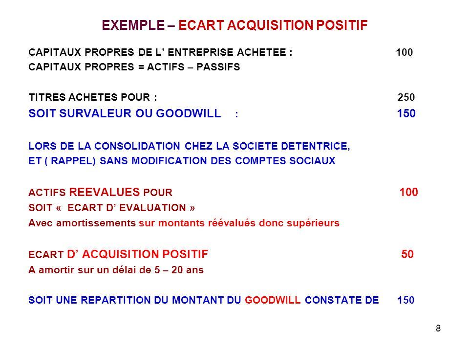 8 EXEMPLE – ECART ACQUISITION POSITIF CAPITAUX PROPRES DE L' ENTREPRISE ACHETEE : 100 CAPITAUX PROPRES = ACTIFS – PASSIFS TITRES ACHETES POUR : 250 SOIT SURVALEUR OU GOODWILL : 150 LORS DE LA CONSOLIDATION CHEZ LA SOCIETE DETENTRICE, ET ( RAPPEL) SANS MODIFICATION DES COMPTES SOCIAUX ACTIFS REEVALUES POUR 100 SOIT « ECART D' EVALUATION » Avec amortissements sur montants réévalués donc supérieurs ECART D' ACQUISITION POSITIF 50 A amortir sur un délai de 5 – 20 ans SOIT UNE REPARTITION DU MONTANT DU GOODWILL CONSTATE DE 150