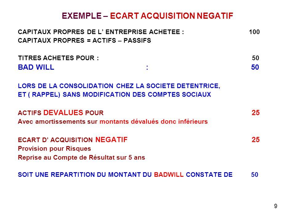 9 EXEMPLE – ECART ACQUISITION NEGATIF CAPITAUX PROPRES DE L' ENTREPRISE ACHETEE : 100 CAPITAUX PROPRES = ACTIFS – PASSIFS TITRES ACHETES POUR : 50 BAD WILL : 50 LORS DE LA CONSOLIDATION CHEZ LA SOCIETE DETENTRICE, ET ( RAPPEL) SANS MODIFICATION DES COMPTES SOCIAUX ACTIFS DEVALUES POUR 25 Avec amortissements sur montants dévalués donc inférieurs ECART D' ACQUISITION NEGATIF 25 Provision pour Risques Reprise au Compte de Résultat sur 5 ans SOIT UNE REPARTITION DU MONTANT DU BADWILL CONSTATE DE 50