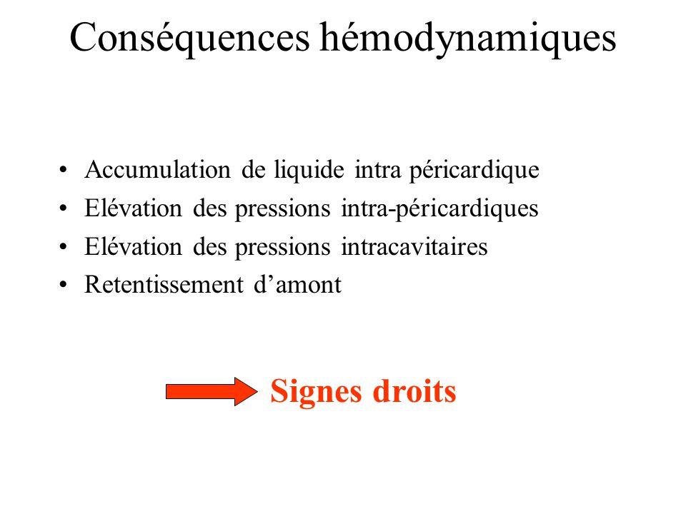 Conséquences hémodynamiques Accumulation de liquide intra péricardique Elévation des pressions intra-péricardiques Elévation des pressions intracavita
