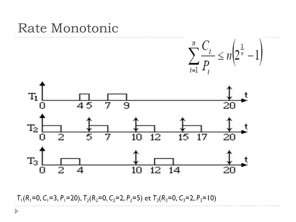 Rate Monotonic T 1 (R 1 =0, C 1 =3, P 1 =20), T 2 (R 2 =0, C 2 =2, P 2 =5) et T 3 (R 3 =0, C 3 =2, P 3 =10)