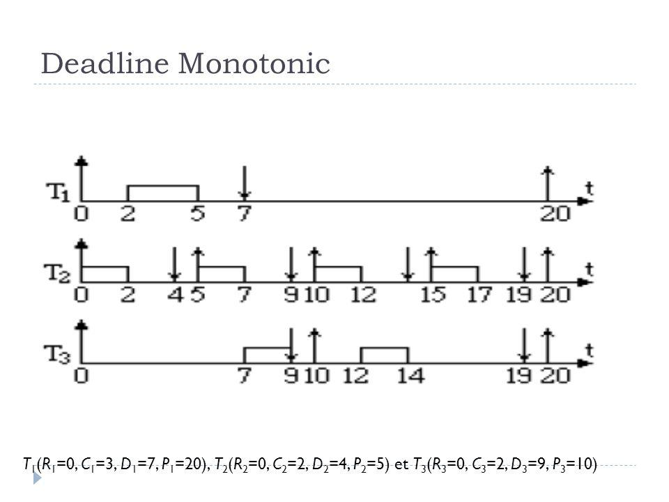 Deadline Monotonic T 1 (R 1 =0, C 1 =3, D 1 =7, P 1 =20), T 2 (R 2 =0, C 2 =2, D 2 =4, P 2 =5) et T 3 (R 3 =0, C 3 =2, D 3 =9, P 3 =10)