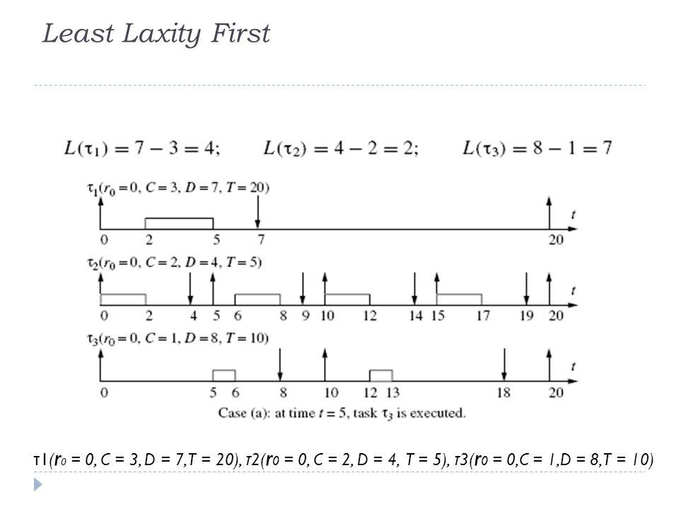 Least Laxity First τ 1( r 0 = 0, C = 3, D = 7, T = 20), τ 2( r 0 = 0, C = 2, D = 4, T = 5), τ 3( r 0 = 0,C = 1,D = 8, T = 10)