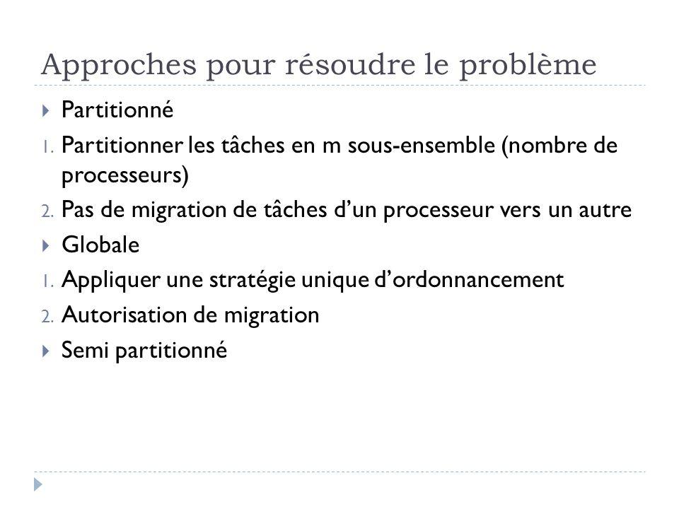 Approches pour résoudre le problème  Partitionné 1. Partitionner les tâches en m sous-ensemble (nombre de processeurs) 2. Pas de migration de tâches