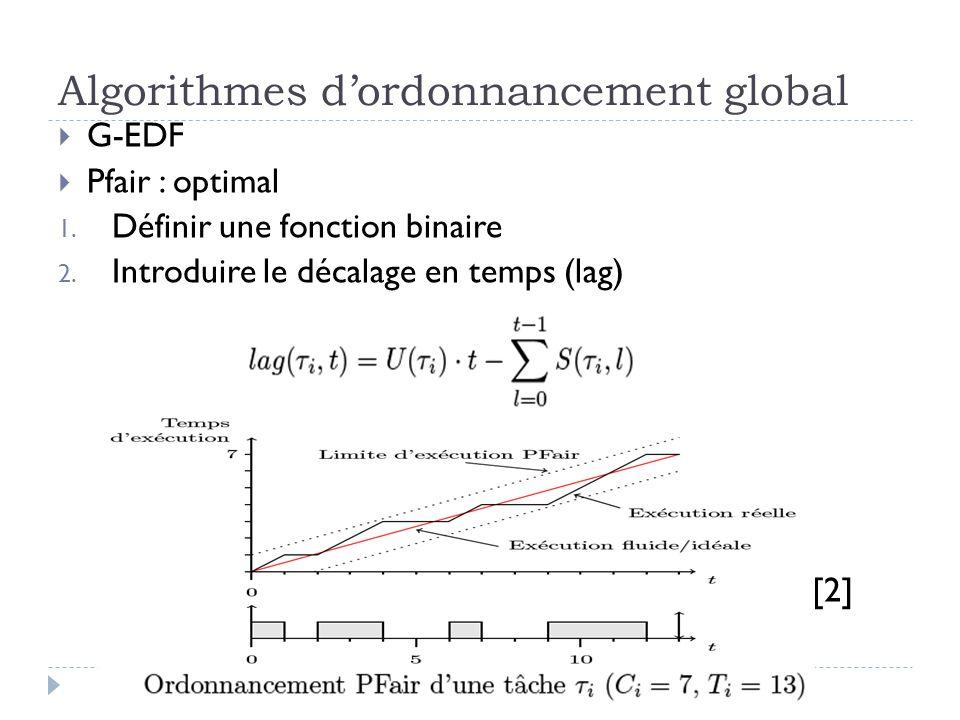 Algorithmes d'ordonnancement global  G-EDF  Pfair : optimal 1. Définir une fonction binaire 2. Introduire le décalage en temps (lag) [2]