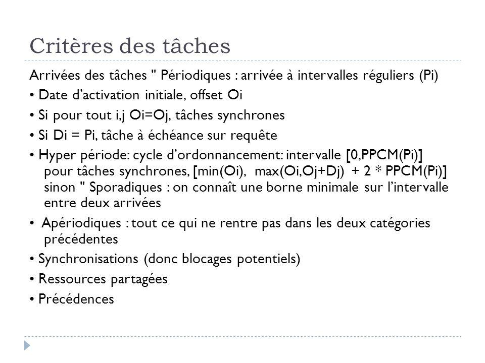 Critères des tâches Arrivées des tâches Périodiques : arrivée à intervalles réguliers (Pi) Date d'activation initiale, offset Oi Si pour tout i,j Oi=Oj, tâches synchrones Si Di = Pi, tâche à échéance sur requête Hyper période: cycle d'ordonnancement: intervalle [0,PPCM(Pi)] pour tâches synchrones, [min(Oi), max(Oi,Oj+Dj) + 2 * PPCM(Pi)] sinon Sporadiques : on connaît une borne minimale sur l'intervalle entre deux arrivées Apériodiques : tout ce qui ne rentre pas dans les deux catégories précédentes Synchronisations (donc blocages potentiels) Ressources partagées Précédences