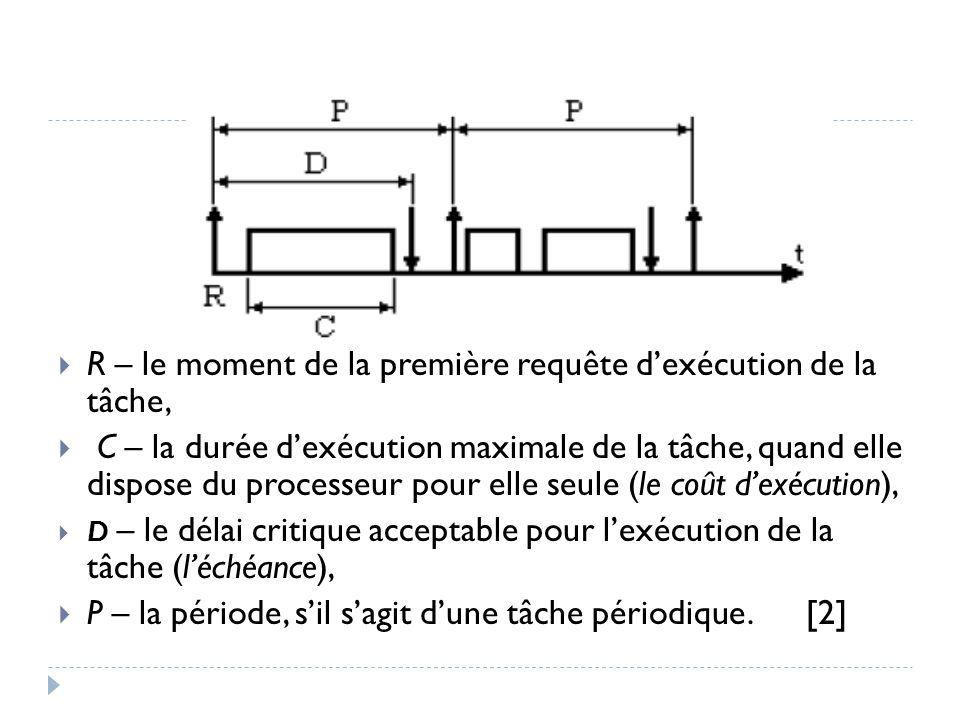  R – le moment de la première requête d'exécution de la tâche,  C – la durée d'exécution maximale de la tâche, quand elle dispose du processeur pour elle seule (le coût d'exécution),  D – le délai critique acceptable pour l'exécution de la tâche (l'échéance),  P – la période, s'il s'agit d'une tâche périodique.