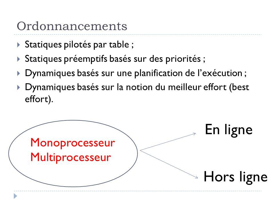 L'ordonnancement par priorités statiques :  Premier arrivé, premier servi (First-Come, First-Served – FCFS) où toutes les tâches ont la même priorité ;  le tour de rôle ou tourniquet (Round Robin – RR) ;  monotone par fréquences (Rate-Monotonic – RM) ;  monotone par échéances (« Invers Deadline » - ID, ou « Deadline Monotonic » -DM) L'ordonnancement par priorités dynamiques :  Earliest Deadline First – EDF ;  Least Slack Scheduling – LLS, ou Least Laxity First – LLF, ou Shortest Slack Time – SST.