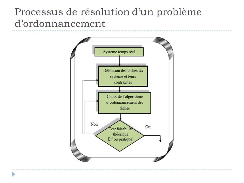 Processus de résolution d'un problème d'ordonnancement
