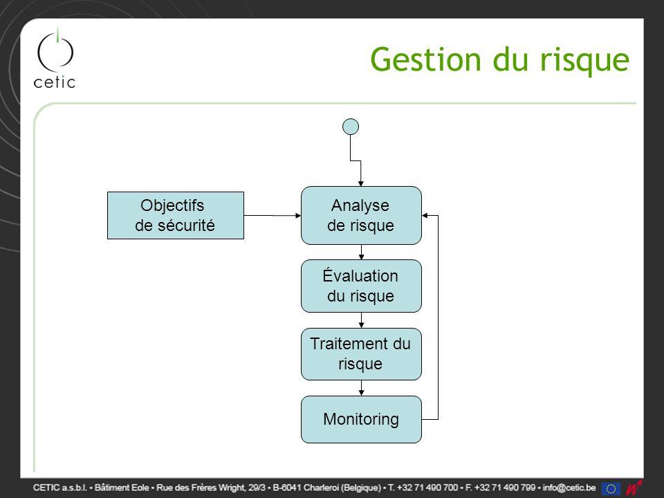 Gestion du risque Objectifs de sécurité Analyse de risque Évaluation du risque Traitement du risque Monitoring