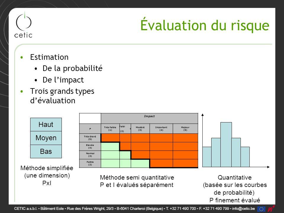 Évaluation du risque Estimation De la probabilité De l'impact Trois grands types d'évaluation Haut Moyen Bas Méthode simplifiée (une dimension) PxI Im