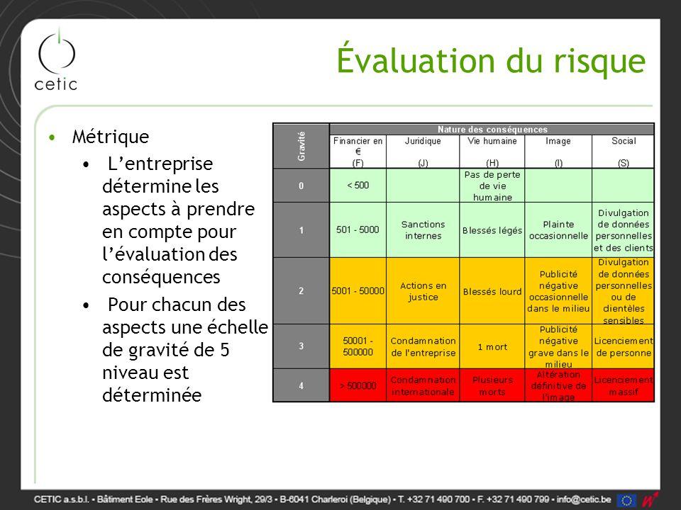Évaluation du risque Métrique L'entreprise détermine les aspects à prendre en compte pour l'évaluation des conséquences Pour chacun des aspects une éc