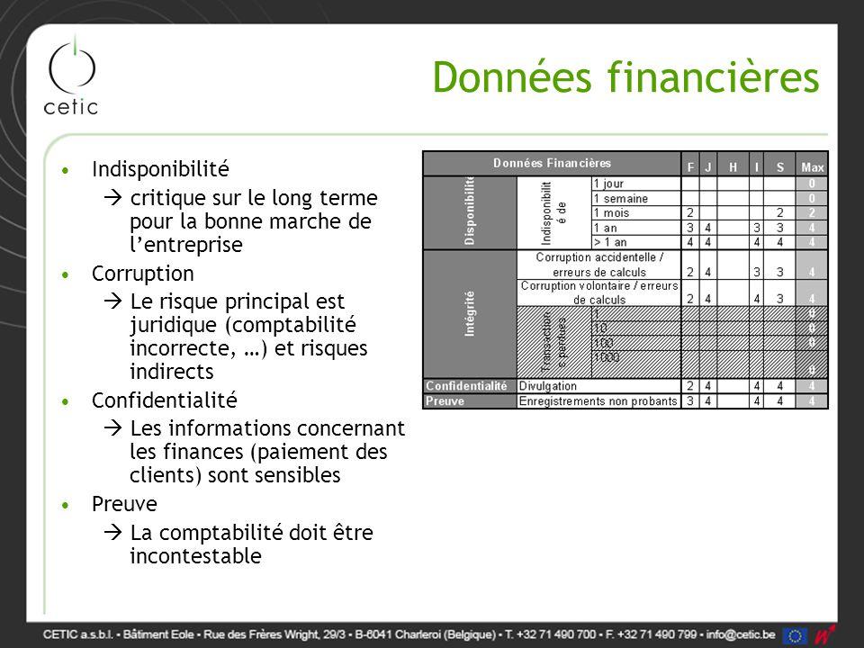 Données financières Indisponibilité  critique sur le long terme pour la bonne marche de l'entreprise Corruption  Le risque principal est juridique (