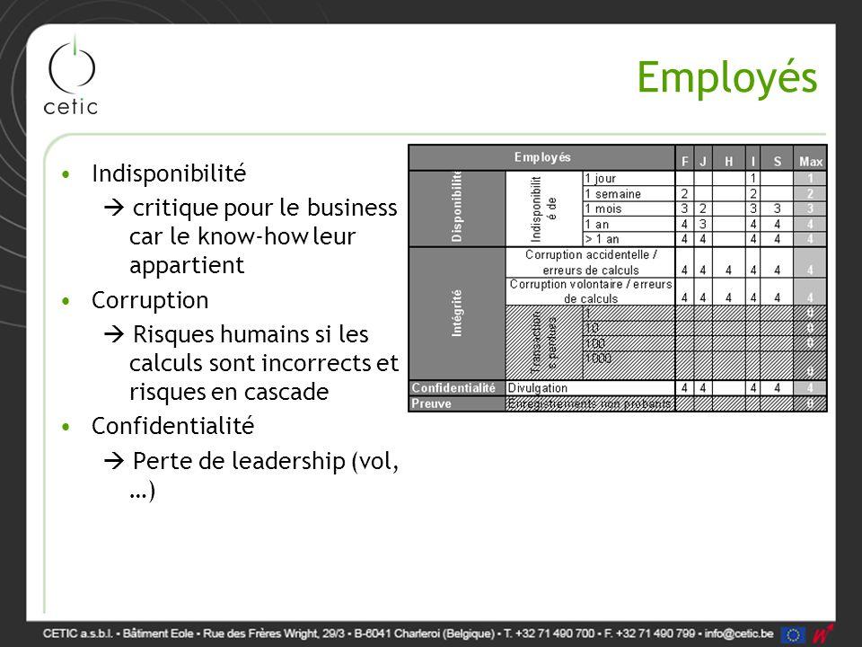 Employés Indisponibilité  critique pour le business car le know-how leur appartient Corruption  Risques humains si les calculs sont incorrects et ri