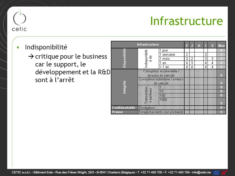 Infrastructure Indisponibilité  critique pour le business car le support, le développement et la R&D sont à l'arrêt