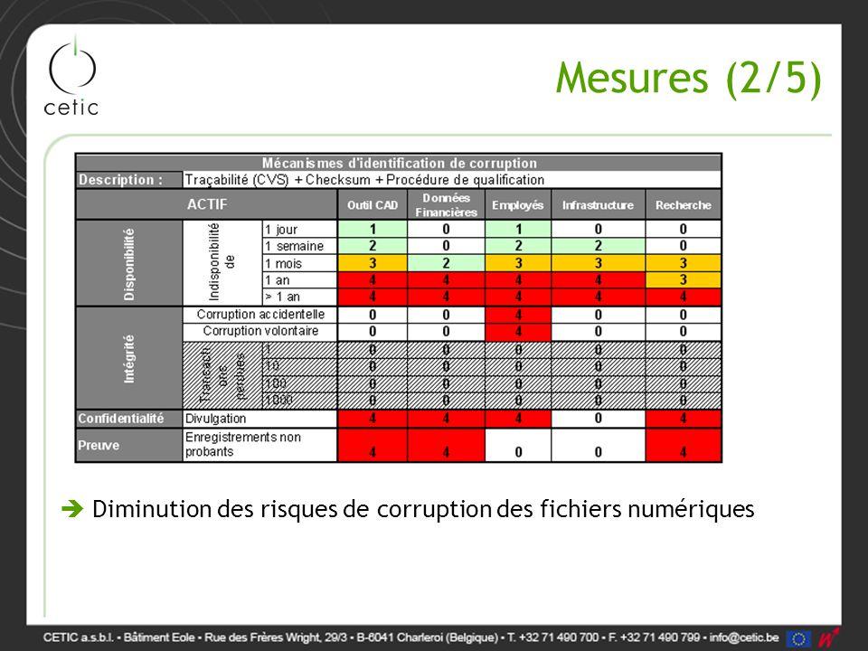 Mesures (2/5)  Diminution des risques de corruption des fichiers numériques
