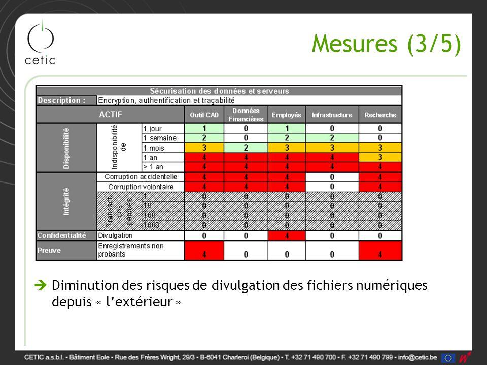 Mesures (3/5)  Diminution des risques de divulgation des fichiers numériques depuis « l'extérieur »