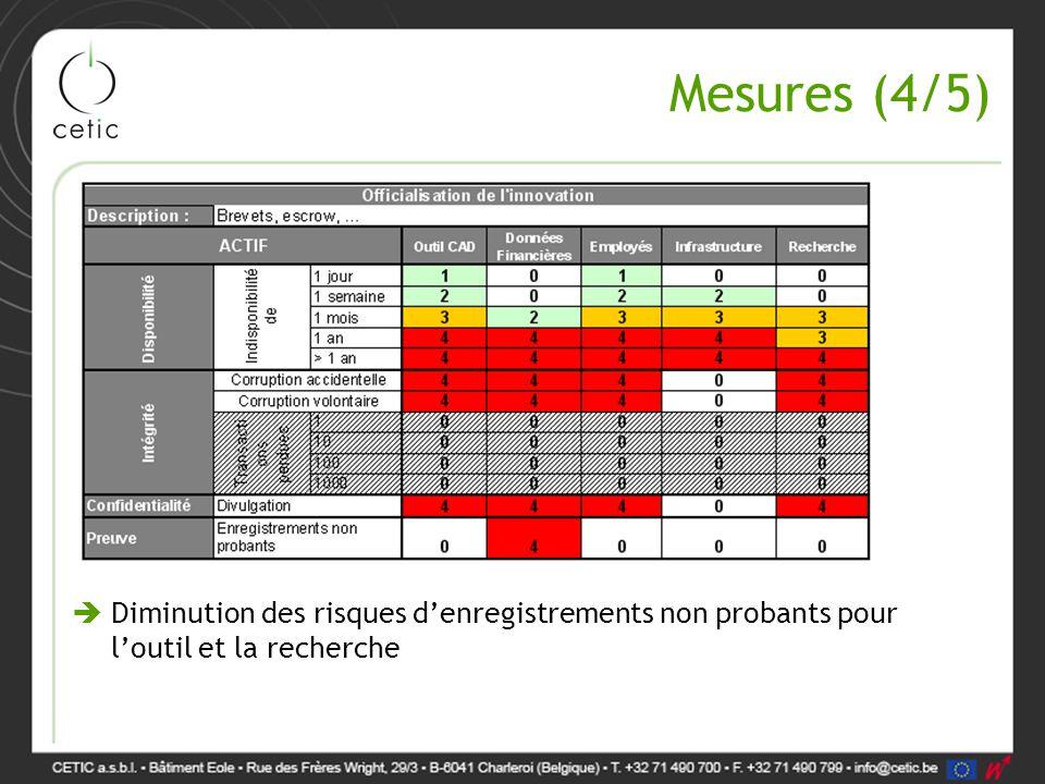 Mesures (4/5)  Diminution des risques d'enregistrements non probants pour l'outil et la recherche