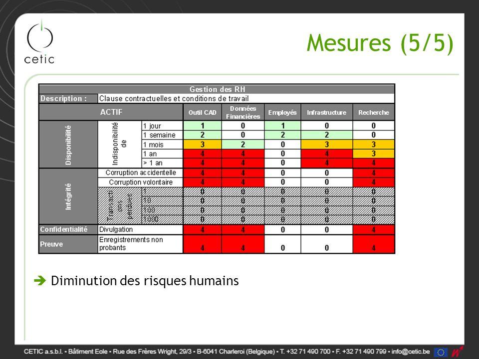 Mesures (5/5)  Diminution des risques humains