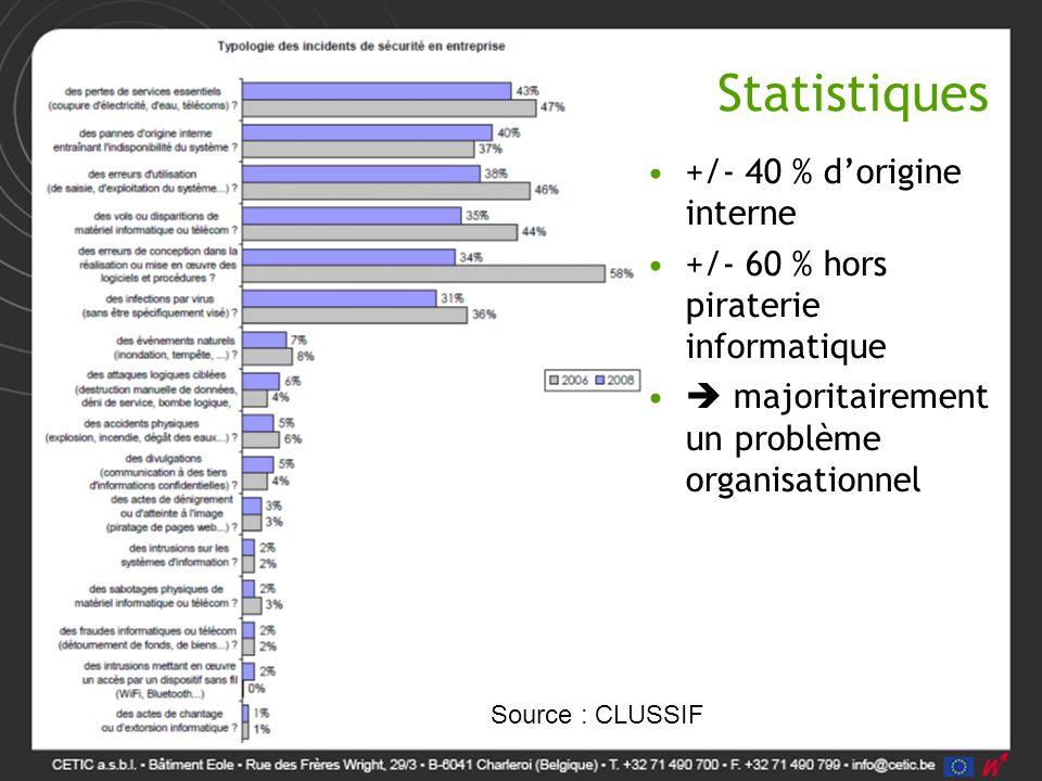 Statistiques +/- 40 % d'origine interne +/- 60 % hors piraterie informatique  majoritairement un problème organisationnel Source : CLUSSIF