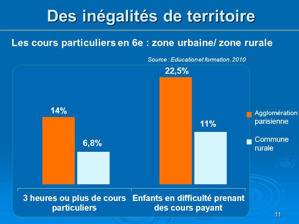 11 Des inégalités de territoire Les cours particuliers en 6e : zone urbaine/ zone rurale Source : Education et formation. 2010 Agglomération parisienn