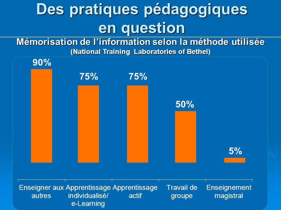Mémorisation de l'information selon la méthode utilisée (National Training Laboratories of Bethel) Des pratiques pédagogiques en question 90% 75% 50%
