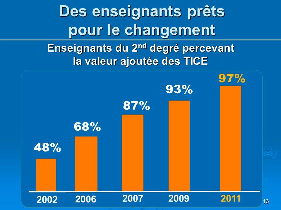 13 Enseignants du 2 nd degré percevant la valeur ajoutée des TICE 2002 2006 20072009 48% 68% 87% 93% 97% 2011 Des enseignants prêts pour le changement