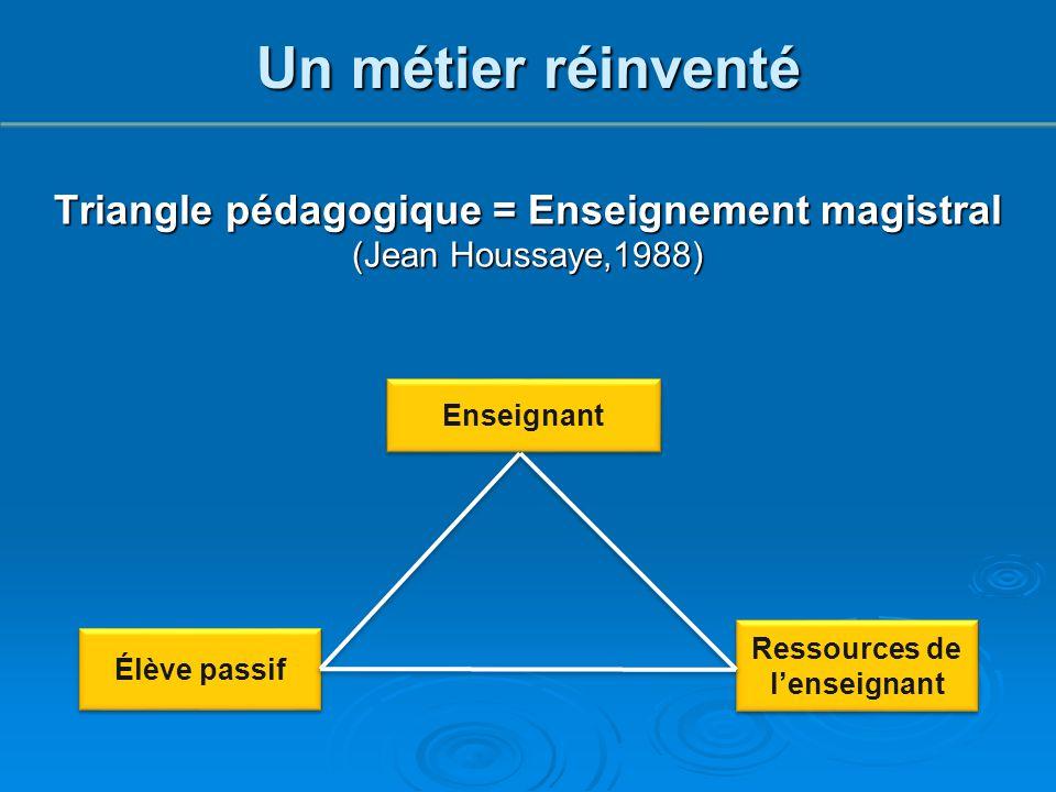 Enseignant Élève passif Ressources de l'enseignant Triangle pédagogique = Enseignement magistral (Jean Houssaye,1988) Un métier réinventé