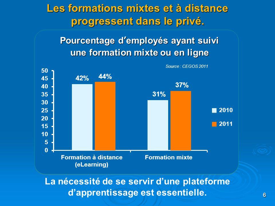 Les formations mixtes et à distance progressent dans le privé. Pourcentage d'employés ayant suivi une formation mixte ou en ligne 42% 44% 31% 37% 6 La