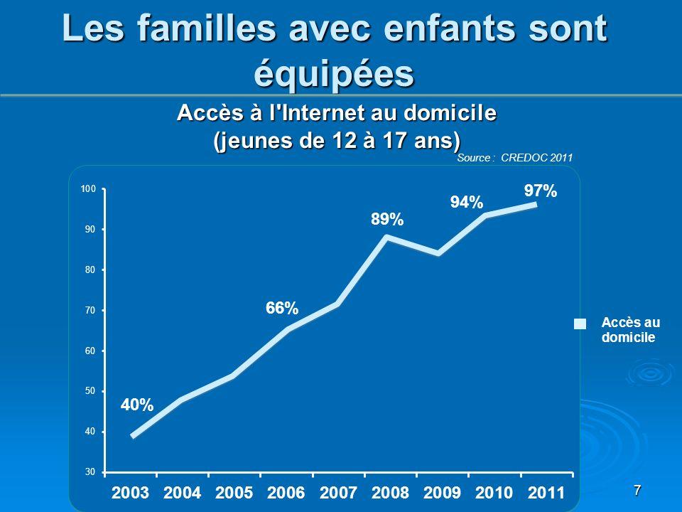 Accès à l'Internet au domicile (jeunes de 12 à 17 ans) 40% 66% 89% 94% 97% 7 Les familles avec enfants sont équipées