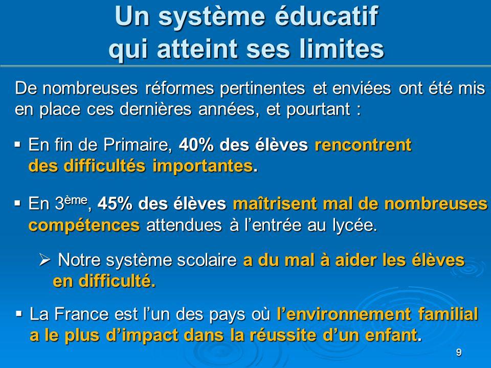 De nombreuses réformes pertinentes et enviées ont été mis en place ces dernières années, et pourtant :  La France est l'un des pays où l'environnemen