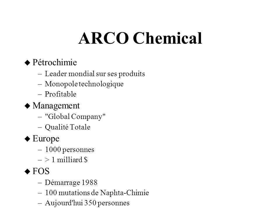 ARCO Chemical  Pétrochimie –Leader mondial sur ses produits –Monopole technologique –Profitable  Management – Global Company –Qualité Totale  Europe –1000 personnes –> 1 milliard $  FOS –Démarrage 1988 –100 mutations de Naphta-Chimie –Aujourd hui 350 personnes