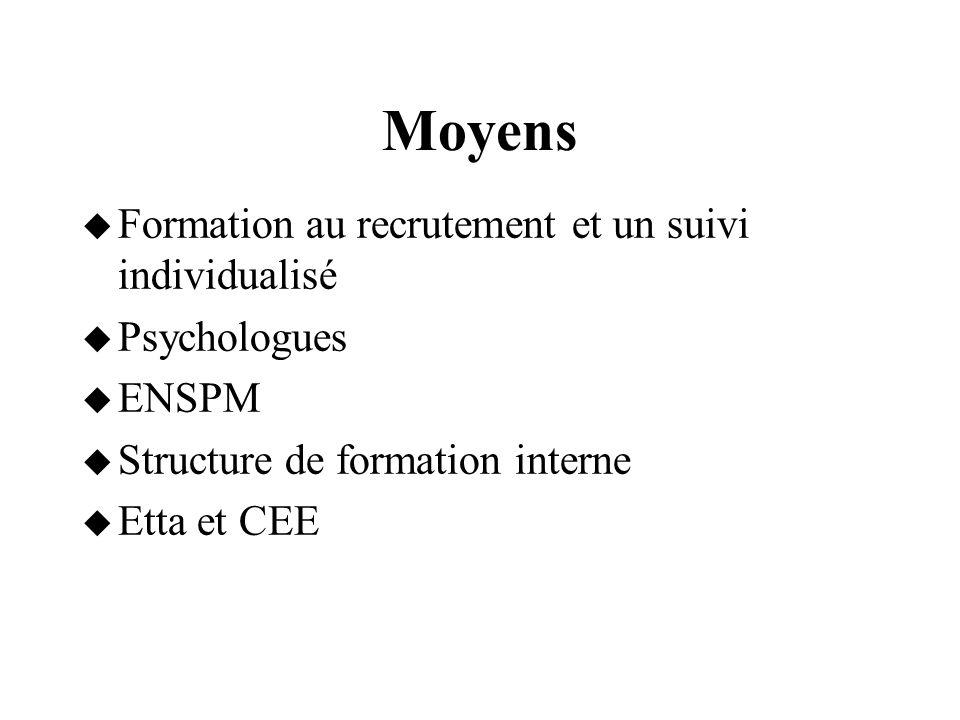 Moyens  Formation au recrutement et un suivi individualisé  Psychologues  ENSPM  Structure de formation interne  Etta et CEE