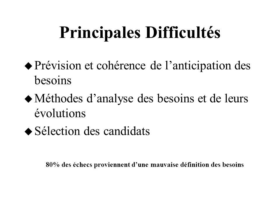 Principales Difficultés  Prévision et cohérence de l'anticipation des besoins  Méthodes d'analyse des besoins et de leurs évolutions  Sélection des candidats 80% des échecs proviennent d'une mauvaise définition des besoins