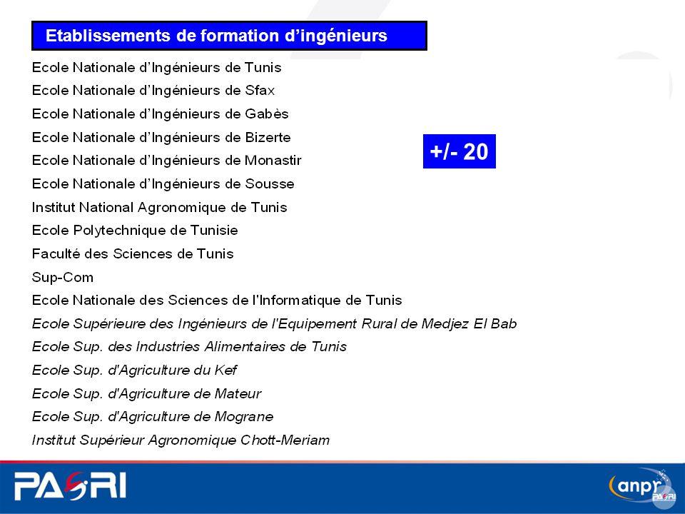 Etablissements de formation d'ingénieurs +/- 20