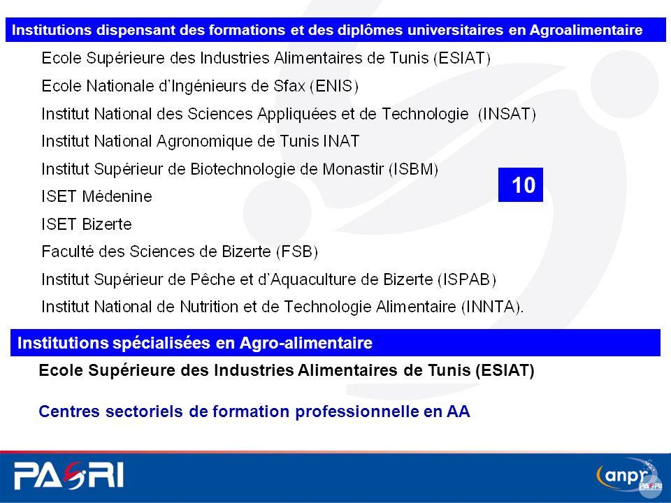 Institutions dispensant des formations et des diplômes universitaires en Agroalimentaire Ecole Supérieure des Industries Alimentaires de Tunis (ESIAT)