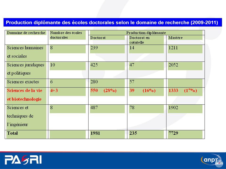 Production diplômante des écoles doctorales selon le domaine de recherche (2009-2011)