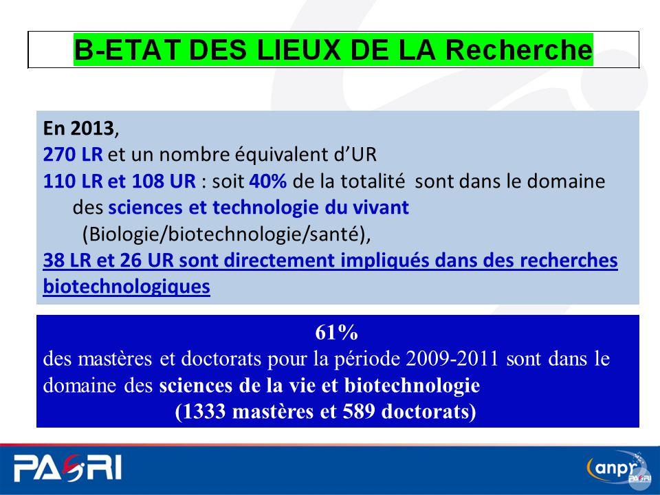 En 2013, 270 LR et un nombre équivalent d'UR 110 LR et 108 UR : soit 40% de la totalité sont dans le domaine des sciences et technologie du vivant (Bi