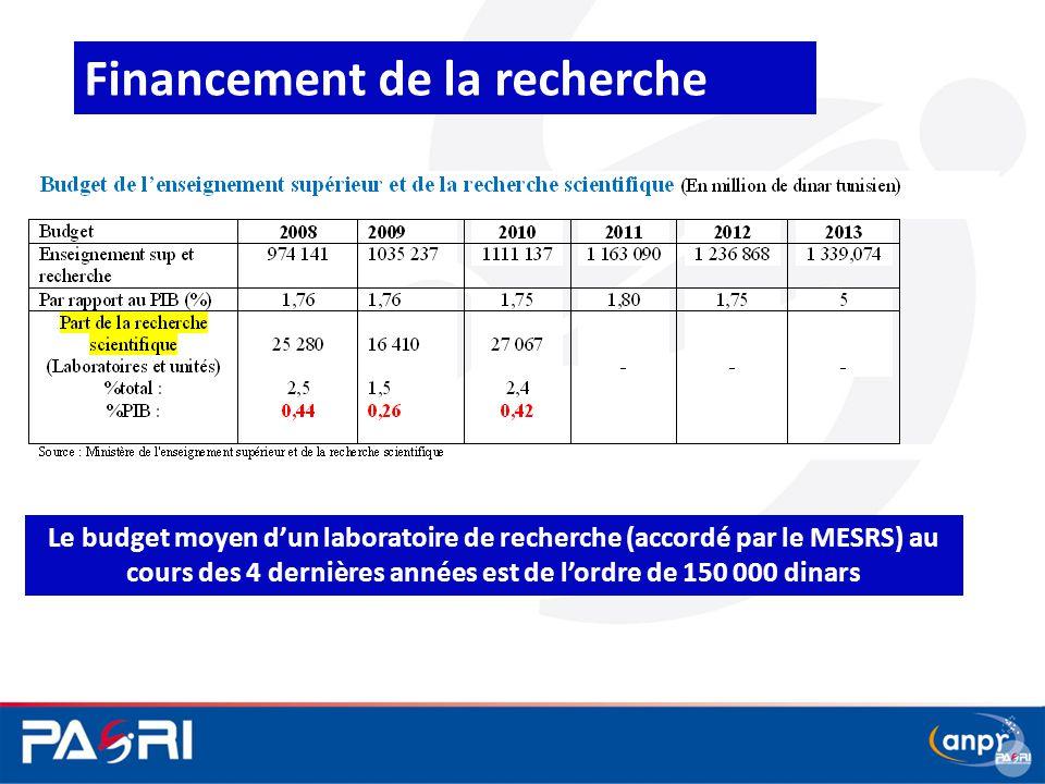 Financement de la recherche Le budget moyen d'un laboratoire de recherche (accordé par le MESRS) au cours des 4 dernières années est de l'ordre de 150