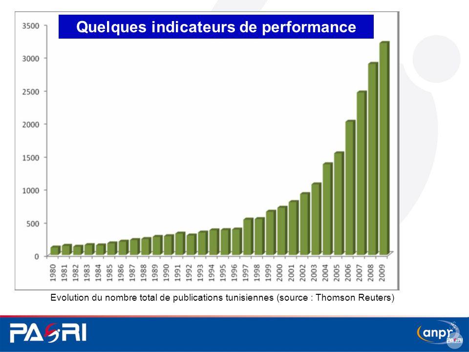 Evolution du nombre total de publications tunisiennes (source : Thomson Reuters) Quelques indicateurs de performance
