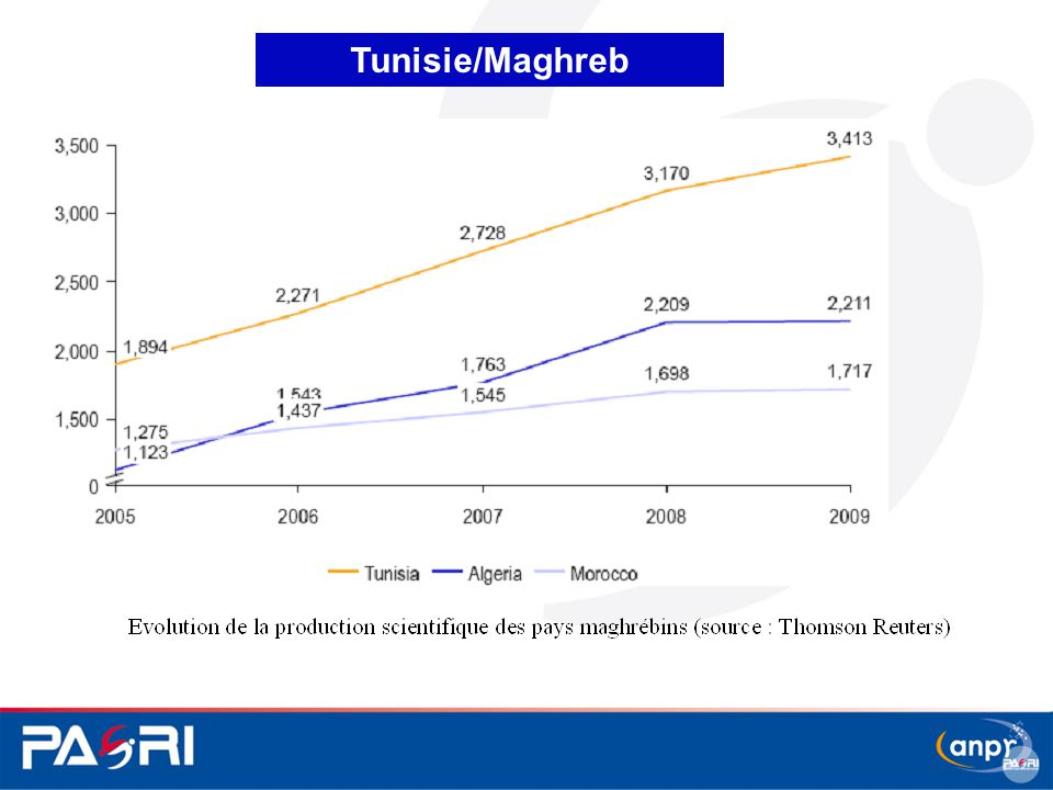 Tunisie/Maghreb