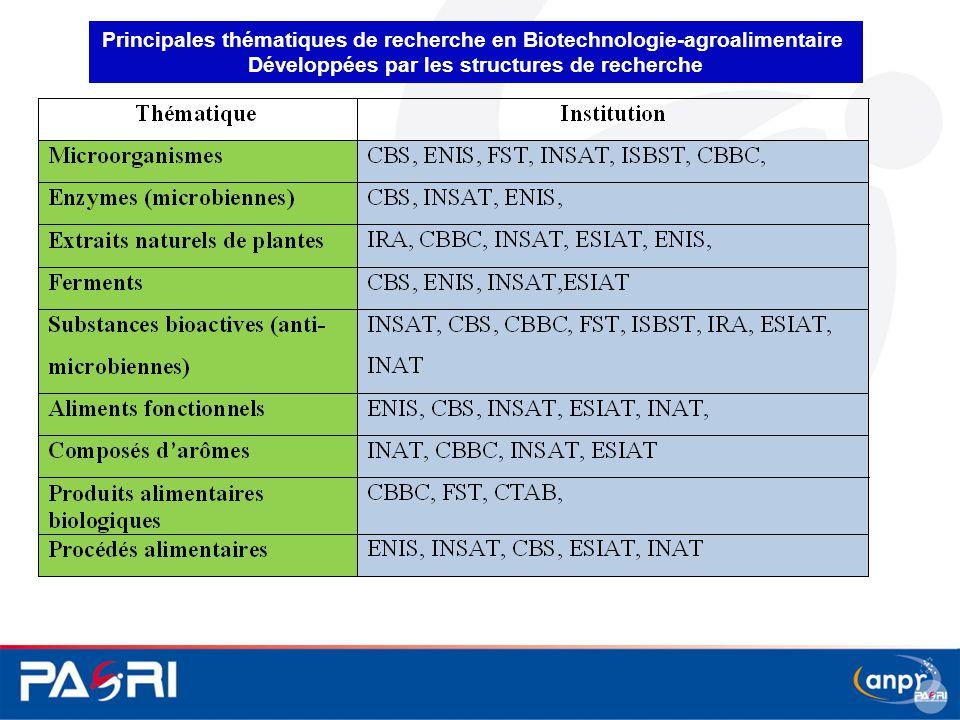 Principales thématiques de recherche en Biotechnologie-agroalimentaire Développées par les structures de recherche
