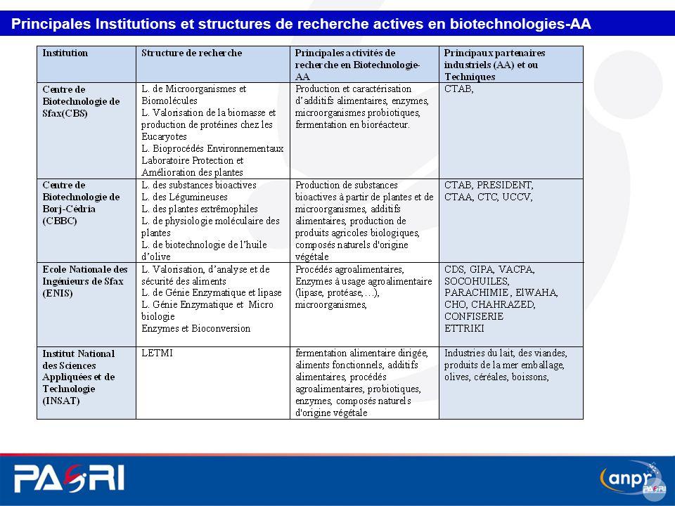 Principales Institutions et structures de recherche actives en biotechnologies-AA