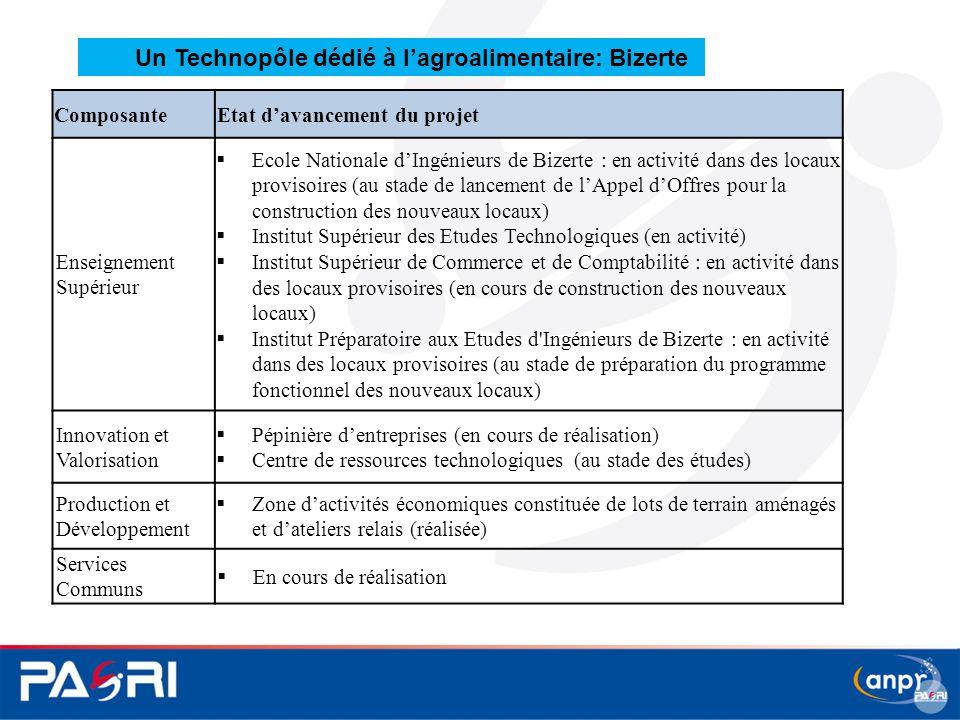 ComposanteEtat d'avancement du projet Enseignement Supérieur  Ecole Nationale d'Ingénieurs de Bizerte : en activité dans des locaux provisoires (au s