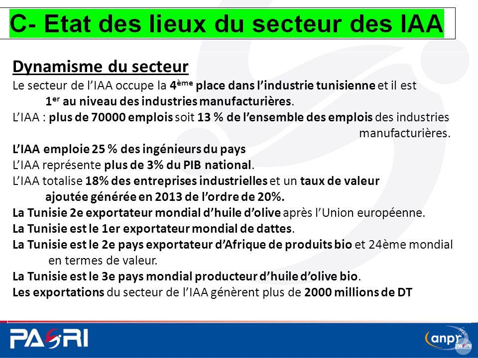 Dynamisme du secteur Le secteur de l'IAA occupe la 4 ème place dans l'industrie tunisienne et il est 1 er au niveau des industries manufacturières. L'