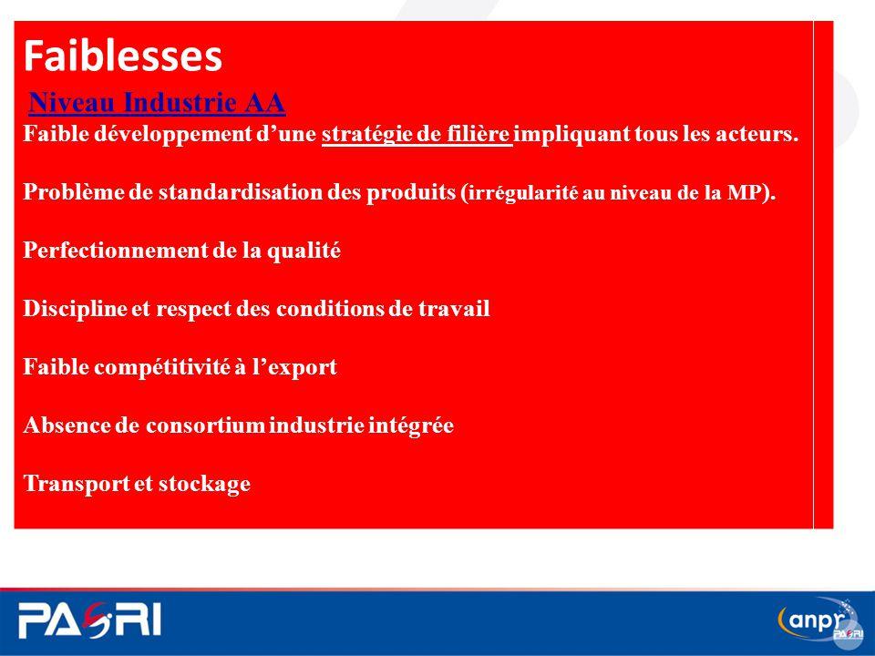 Faiblesses Niveau Industrie AA Faible développement d'une stratégie de filière impliquant tous les acteurs. Problème de standardisation des produits (