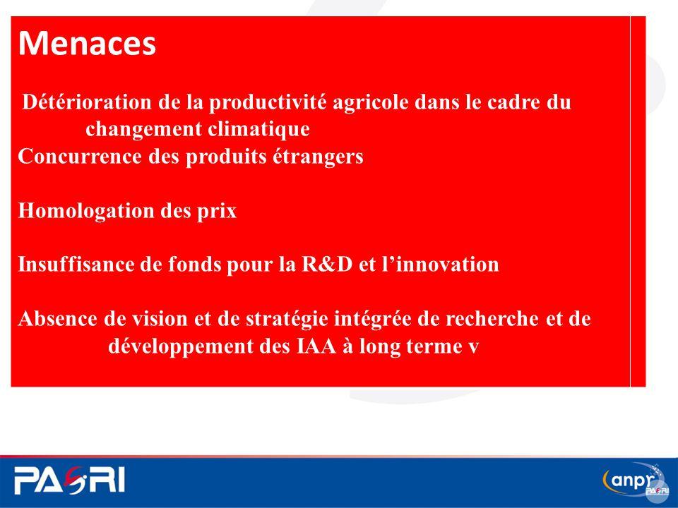 Menaces Détérioration de la productivité agricole dans le cadre du changement climatique Concurrence des produits étrangers Homologation des prix Insu