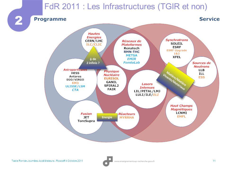 Investissements d'Avenir Table Ronde Journées Accélérateurs - Roscoff 4 Octobre 201112 Programmes Actions 3